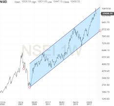 Stock Market Charts India Mutual Funds Investment Long