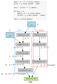 Understanding Pytorch With An Example A Step By Step Tutorial