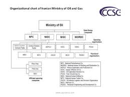 Organizational Chart Of Iranian Ministry Of Oil And Gas