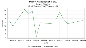 Mnga Short Interest Magnegas Corp