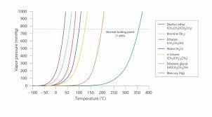 Water Vapor Pressure Chart Vapor Pressure Octane Vapor Pressure Curve 4756877