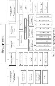 Реферат Производственная структура предприятия его цехов и их  Производственная структура предприятия его цехов и их специализация
