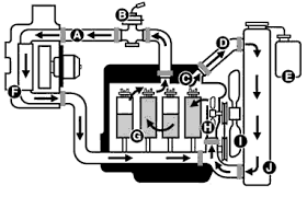 similiar engine coolant diagram keywords car cooling system flow diagram as well as engine car engine cooling