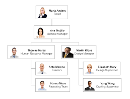 Create Organizational Charts In Javascript Dzone Web Dev