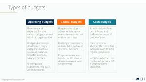 College Comparison Chart Template Operating Budget Overview Example And Download Template