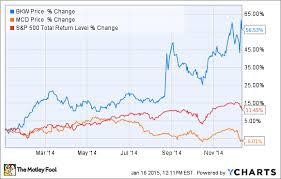 Thi Stock Chart Why Burger King Thrives While Mcdonalds Dives The Motley Fool