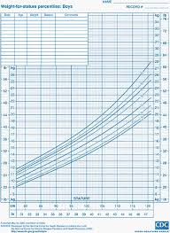 Bright Height Predictor Chart For Boys Height Chart Predictor