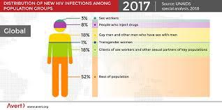 Global Hiv And Aids Statistics Avert