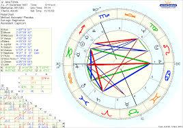 Jeff Bezos Birth Chart Jeff Bezos Astro Birth Chart