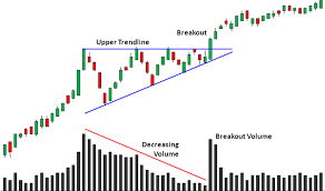 Powerful Chart Patterns You Need To Know Trading Concepts