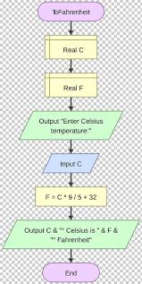 Flow Chart For Celsius To Fahrenheit Example Flowchart