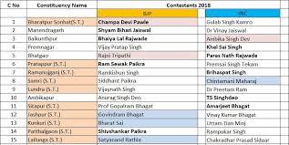 Mla List Chhattisgarh Assembly Elections 2018 Complete List Of Bjp Congress