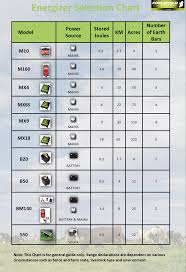 Energizer Chart Choose The Energizer For Your Electric Fence