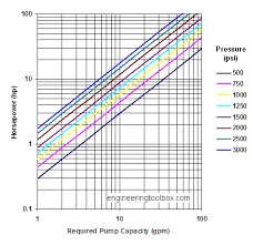 Hydraulic Hose Gpm Chart Hydraulic Oil Pumps Required Horsepower