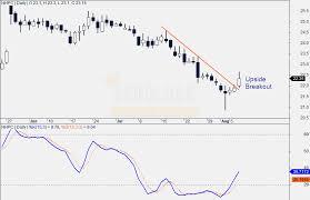 Nhpc Share Price Chart Nhpc Technical Analysis Buy Target Rs 24 Arijit