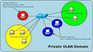 private vlans   ccie notesprivate vlan diagram