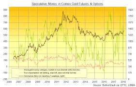 Powells 1st Day Sees Gold Price Bounce 5 Bullion Directory
