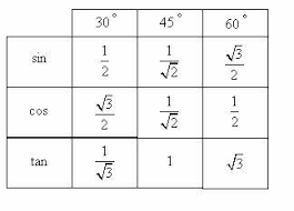 30 45 60 Chart Sin 30 45 60 Special Angles Trigonometry Teaching Math