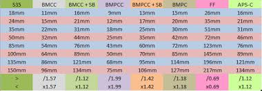 how to calculate s35 equivalent field of view archive bmcuser the munity for blackmagic camera users