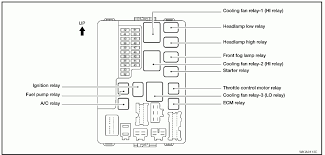 2005 nissan an fuse box wiring diagram boat wiring fuse box how to wire a fuse block on a boat at Auto Fuse Box Wiring
