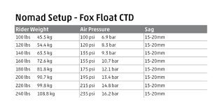 Fox Rear Shock Air Pressure Chart Fox Float Ctd Evolution Air Pressure Guide