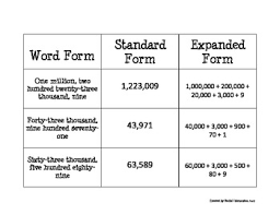 Expanded Form Chart Place Value Lessons Tes Teach