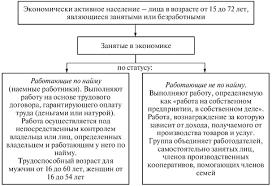 Социология труда занятости и безработицы Рынок труда в России