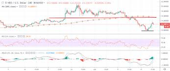 Neo Usd Chart Neo Price Analysis Neo Usd Looking Up Crypto Briefing