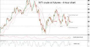 Technical Analysis Wti Crudeoil Futures Wti Crude Oil