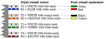 doing your own telephone wiring diagram showing color conventions for eight strand wire
