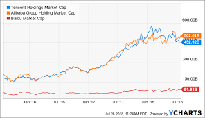 Tencent Oversold Tencent Holdings Limited Otcmkts Tcehy