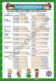 Passive Chart Active And Passive Voice Chart Esl Worksheet By Macomabi