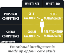 emotional intelligence eq