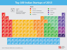 top startups gravity defying momentum in  100 2015 startups yourstory