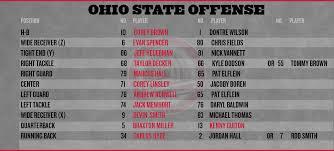 Ohio State Football Iowa Depth Chart Land Grant Holy Land