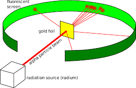 Structure Of Atom Experimental Evidence For The Structure Of The Atom