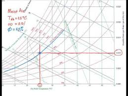 Psychrometric Chart Si Units Psychrometric Chart Basics