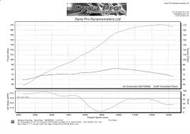 bazzaz traction control click image for larger version dyno chart 1 jpg views 598
