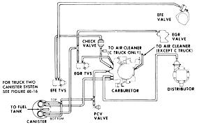 chevy 350 vacuum diagram wiring diagram list repair guides vacuum diagrams vacuum diagrams autozone com 1986 chevy 350 vacuum diagram chevy 350 vacuum diagram