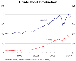 Chinas Steel Industry Bulletin December Quarter 2010 Rba