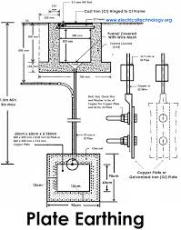 earthing types of electrical earthing electrical grounding plate earthing plate grounding