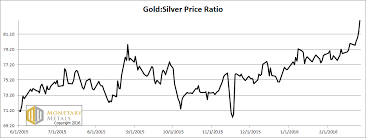 Gold Silver Ratio Breakout Acting Man Pater Tenebrarums