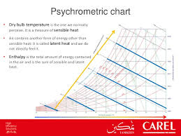 Psychrometric Chart Evaporative Cooling Adiabatic Technologies And Evaporative Cooling Effect