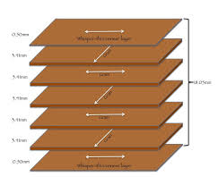 plywood sheet dimensions using plywood in woodworking the down to earth woodworker