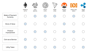 Cryptocurrency Transaction Speed Chart A Better Taxonomy For Cryptocurrencies The Startup Medium