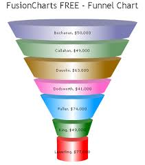 How To Create A Funnel Chart Bad Graphics Funnel Chart Peltier Tech Blog