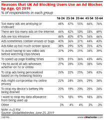 Reasons That Uk Ad Blocking Users Use An Ad Blocker By Age