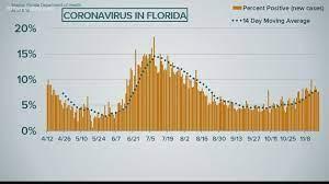 Coronavirus in Florida: Nov. 20, 2020 ...
