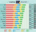 Image result for رتبه لپ تاپ