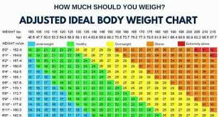 How Much Should You Weigh Calculate Your Ideal Body Weight